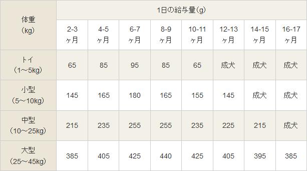 ドッグフード与える回数や量はどれくらい?